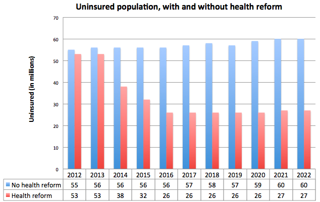 Uninsured Population with Health Reform