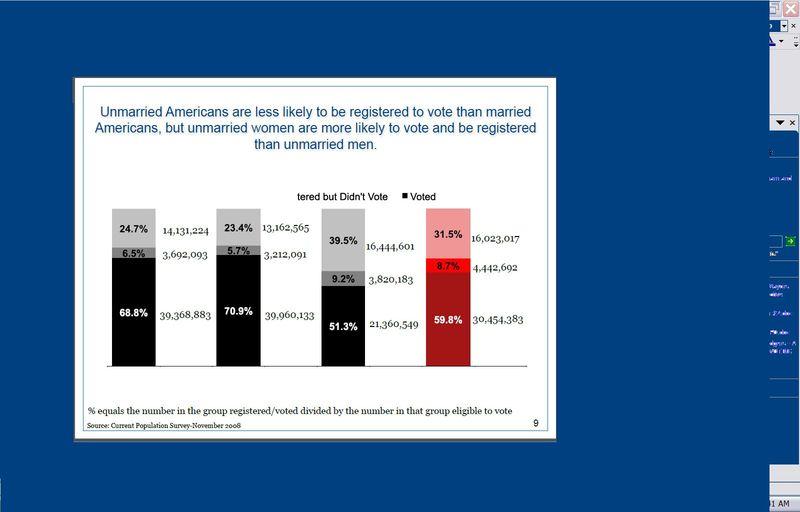 Voter Participation Org chart on single women's 2010 voter participation